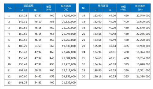 女池4(新潟駅) 1628万4000円~2485万6000円