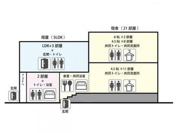 高山市山田町 中古 +宿舎(部屋/食堂/洗面トイレ/共同風呂)